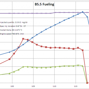 B5.5 Passat fuel data