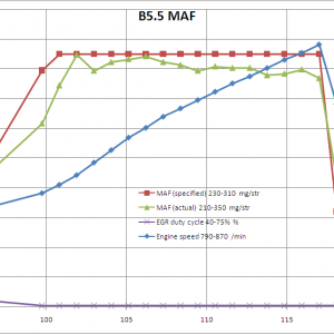 B5.5 Passat MAF data