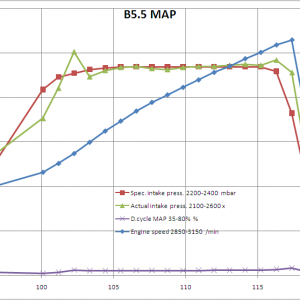 B5.5 Passat MAP data